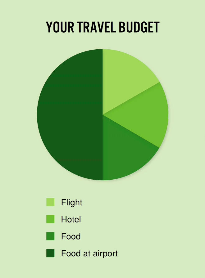 Your travel budget.