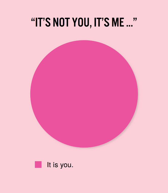 It is you.