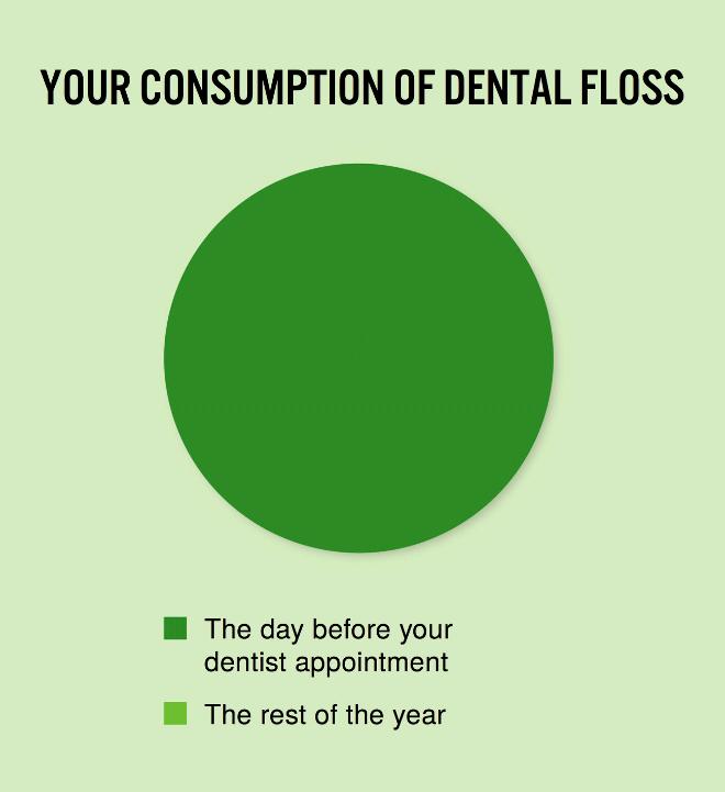 Dental floss.